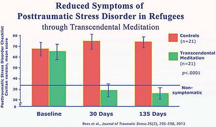 post traumatic stress disorder ptsd market research